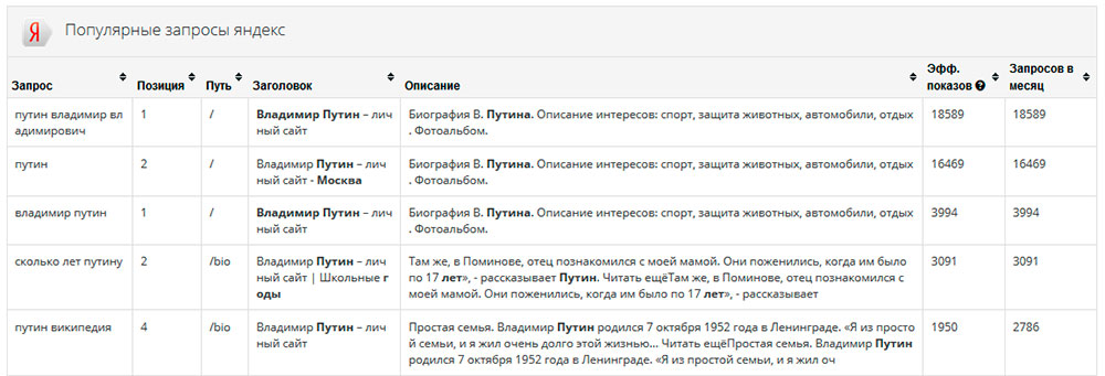 Популярные запросы Яндекс, Гугл